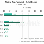 The App Economy Forecast: A $6 Trillion Market in the Making