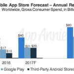 App Store Revenue Forecast: $139 Billion by 2021