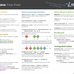 RxJava cheat sheet for Java and Android applications