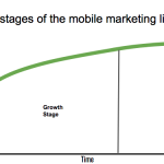Navigating the Three Stages of the Mobile Marketing Lifecycle