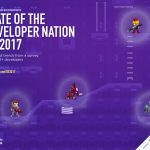 Developer Economics: State of the Developer Nation Q3 2017