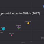 Who contributed the most to open source in 2017?