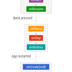 The Android Lifecycle cheat sheet