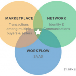 """The Next 10 Years Will Be About """"Market Networks"""""""
