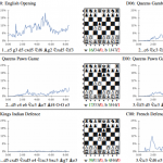DeepMind learns chess from scratch, beats the best chess engines within hours of learning