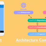 """The Missing Google Sample of Android """"Architecture Components"""" Guide"""