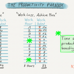 The Productivity Paradox: How Working Less Will Make You More Productive