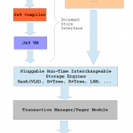 An Introduction to the UnQLite Embedded NoSQL Database Engine