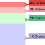 Reduce Overdraw from Your Android Application
