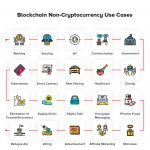 What is Blockchain Beyond Cryptocurrencies: 22 Use Cases
