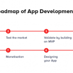 8 Steps Roadmap to Successful App Development for Startups